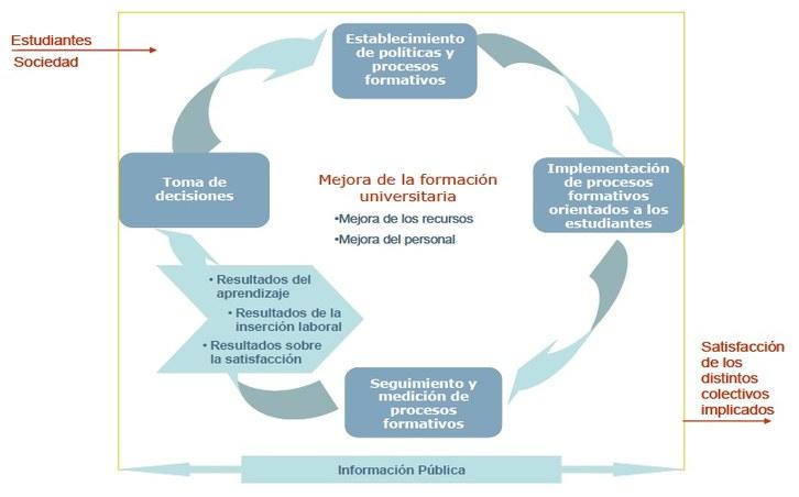 Cicle de Millora Continua de la Formació Universitària