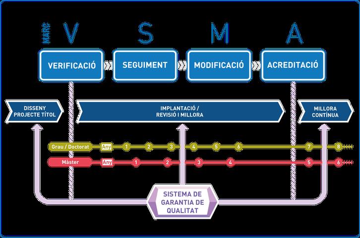 Esquema VSMA