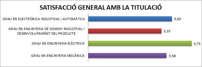 Satisfacció general titulacions 2012/13